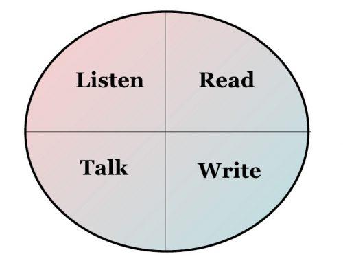 In einer Fremdsprache lesen, sprechen, hören oder schreiben?